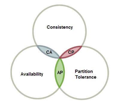 CAP 定理示意图