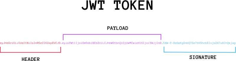 JSON Web Token 入门教程