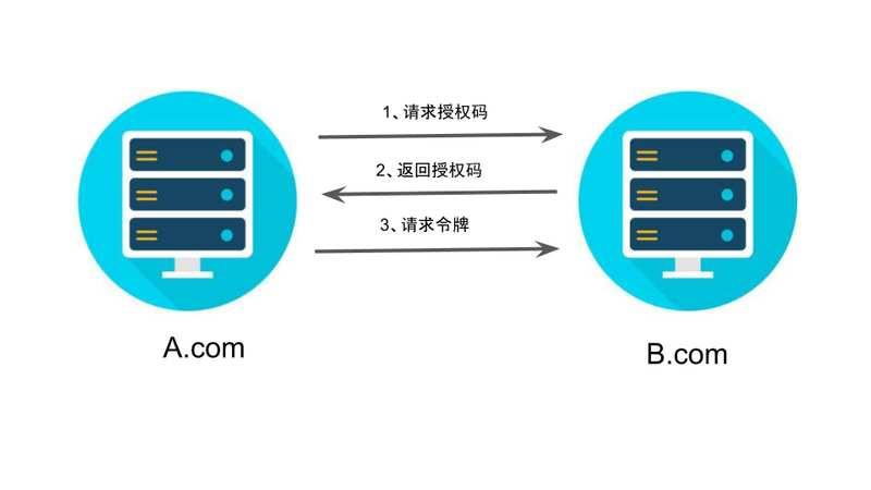 """OAuth 2.0""""授权码""""授权方式"""