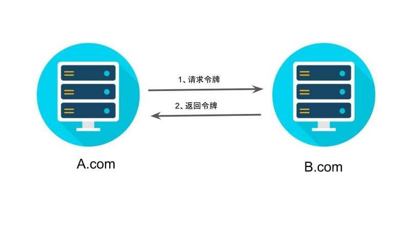"""OAuth 2.0""""隐藏式""""授权方式"""